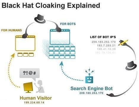 تقنية Cloaking