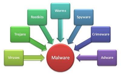 محاربة برامج التجسس Malwarebytes