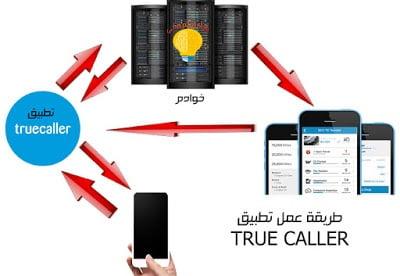 طريقة عمل تطبيق TrueCaller