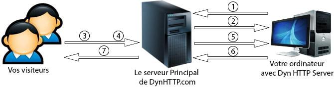 برنامج DynHTTP Server